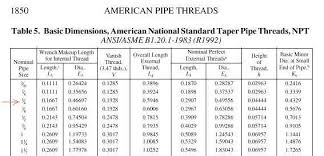 Thread Engagement Chart Saginaw Hydro Assist Minimum Depth Pirate4x4 Com 4x4 And