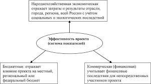Найден Эффективность коммерческой деятельности организации курсовая Эффективность коммерческой деятельности организации курсовая