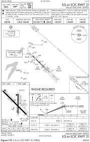 Cfi Brief The Instrument Approach Procedure Chart Learn