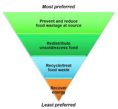 Food Waste Chart Food Waste Management