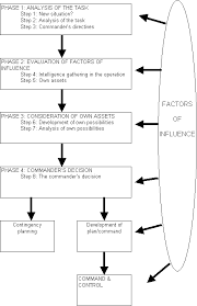 Ethical Decision Making Models Ethical Decision Making In The Military Decision Making Process