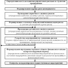 Реферат Предпринимательский риск и способы его снижения  Рис 6 Алгоритм функционирования процесса управления рисками