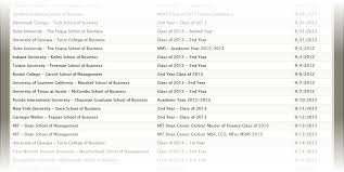 Mba Resume Book Release Dates For 2012-2013 Mba Recruiting Season regarding  Harvard Business School