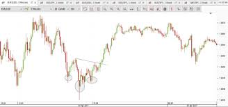 Binary Options 1 Minute Chart Strategy On Usdsek On Bat