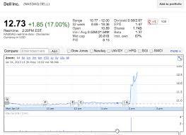 Dell Share Price Chart Xbox Stock Symbol Sada Margarethaydon Com