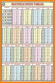 Multiplucation chart csdmultimediaservice com, multiplication chart 1 x 1 to 10 x 10 to scale, 58 nice multiplication chart to 20 home furniture, 22 explanatory multiple table 1 to 100, multiplication 1 20 charts 44. Download Free Printable Multiplication Table 1 20 Charts