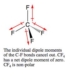 Is Cf_4 Polar Or Non Polar Study Com