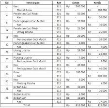 Pemilik pt merah merdeka membuka rekening bank atas nama aaa dan menyetorkan uang rp50 juta sebagai modal awal usaha. Contoh Jurnal Umum Transaksi Blog Pendidikan