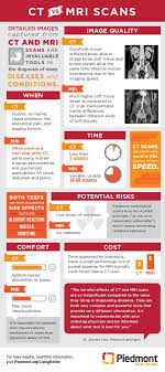 Piedmont My Chart Org Infographic The Difference Between Mri And Ct Scans