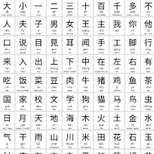Kanji Alphabet Chart 100 Basic Chinese Characters Usefulcharts