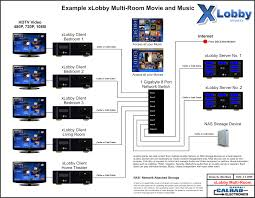 xlobby news  news archive  xlobby multi room setup diagram xlobby multi room 2 jpg