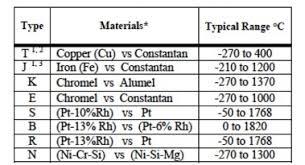 Thermocouple Range Chart Thermocouple Temperature Measurements Dataforth