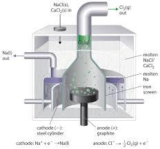 electrolytic reactions