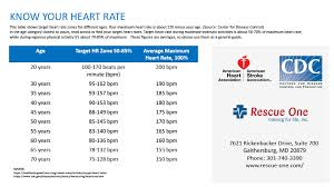 Do You Know Your Ideal Heart Rate