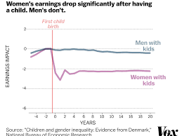 A Stunning Chart Shows The True Cause Of The Gender Wage Gap Vox