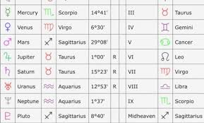 Natal Birth Chart Calculator Free Chart Calculator Currency Exchange Rates