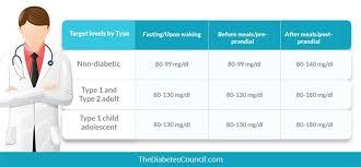 Blood Sugar Level Chart Without Diabetes Problem Solving Gestational Diabetes Blood Sugar Range Chart