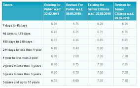 Sbi Fd Plan Chart Sbi Revises Fixed Deposit Fd Rates Check Out The Latest