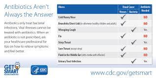 Chest Cold Acute Bronchitis Community Antibiotic Use Cdc
