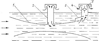 Альтернативыне источники энергии Текст реферата doc Рисунок 8 5 Схема объемного насоса