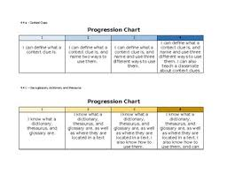 What Is A Progression Chart Virginia Sol 4 4 Student Friendly Reading Strategy Progression Charts