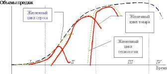Жизненные циклы спроса технологии и товара скачать лекцию  Жизненный цикл технологии описывает динамику спроса на товары и услуги которые производятся на базе определенной технологии