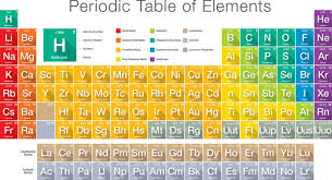 Parts Of Periodic Table Atoms And Elements Science Games Legends Of Learning