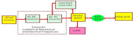 a review of technical issues for grid connected renewable energy block diagram for grid connected wind turbine