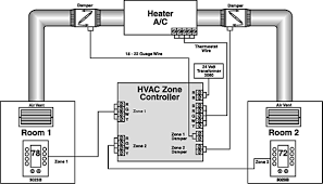 2 4 zone non communicating improve heating a c comfort while reducing energy expenses
