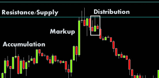 How To Mark Up A Chart In Forex Naked Trading And How You Can You Do It