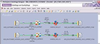 as the redbook shows the standardization are seamlessly integrated with datastage teradata etl tools