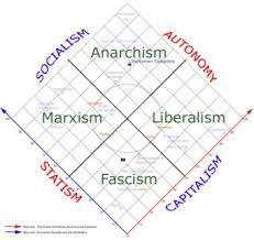 Political Spectrum Political Spectrum Political Beliefs