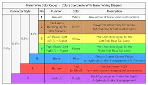 Trailer Wiring Chart Trailer Wiring Diagrams For Single Axle Trailers And Tandem