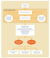 Flow Chart Of Primary And Secondary Data Chapter 8 Storage Growth Security And Disseminationof