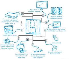 nexus audio video multi room distribution nexus audio video multi room distribution