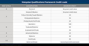 How To Wiki 89 How To Calculate Gpa And Cgpa In Malaysia