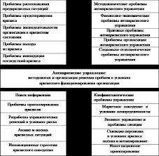 Реферат Антикризисное управление в современных условиях Рис 1 Проблематика антикризисного управления