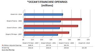 Weekend Box Office Results Female Audiences Fuel Oceans 8