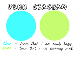 Pants Venn Diagram Venn Diagram Times That I Am Truly Happy Vs Times That I Am
