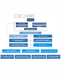 Ptt Organization Chart Organization Structure