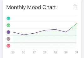 My Mood Chart For The First Week Of Using This App