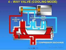 reversing valve operation ce  reversing valve operation ce 2011