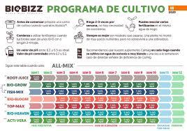 biobizz feeding schedule fertilizers