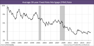 Bankrate Mortgage Rates Chart My Mortgage Home Loan