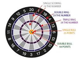 How To Play 301 Darts Rules Scoring Tips And Tricks