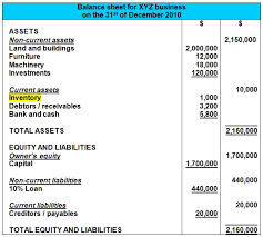 Example Classified Balance Sheet What Is Inventory