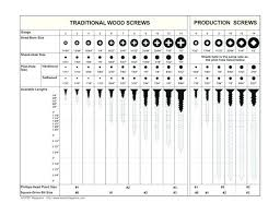 Kreg Jig Depth Chart Qualified Kreg Screw Chart Pdf Kreg Tools Ssw Kreg Screw