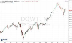 Dow Jones 2008 To 2012 Chart Dow Jones Transportation Technical Analysis Update Diramco