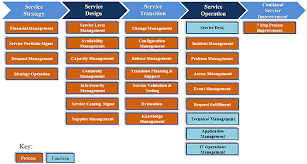 itil process service lifecycle itil