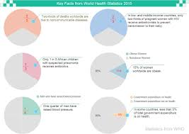 Health Facts Pie Chart Free Health Facts Pie Chart Templates